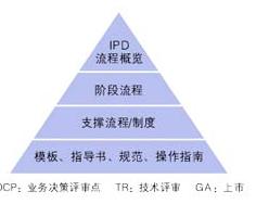 集成产品开发IPD
